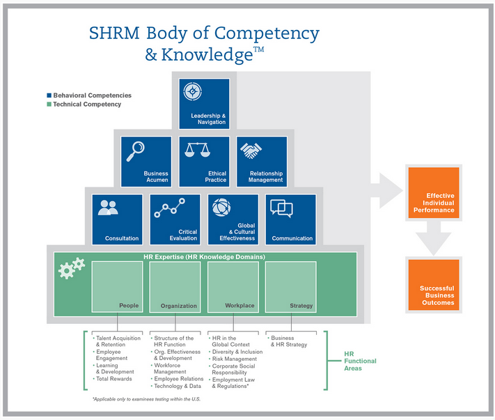 SHRM Body of Compentency & Knowledge