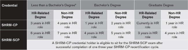 SHRM Certification Eligibility Requirements
